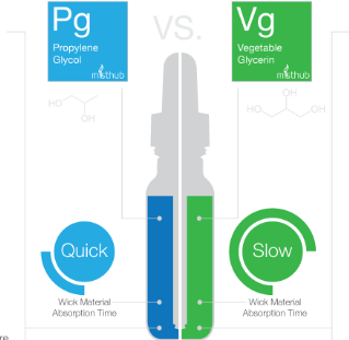 Propylene Glycol ( PG ) Vape E-juice Explore