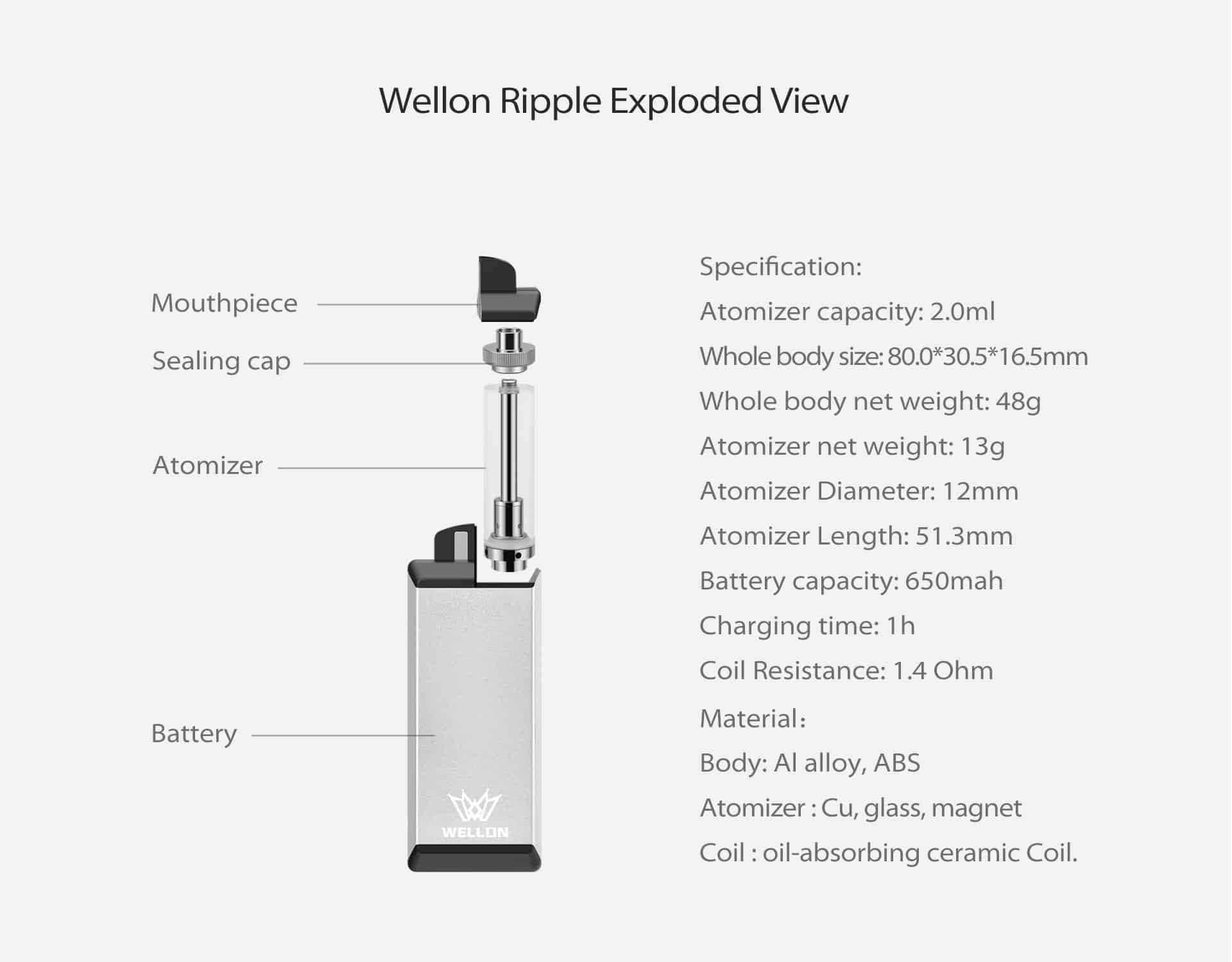 How Wellon Ripple Pod System Kit device working? look at this Wellon Exploded view pic.